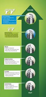 Not All Spark Plugs Are Created Equal Part 5