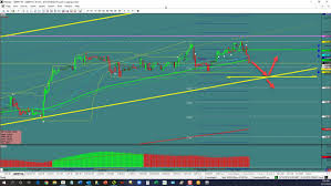Gbp Jpy 5 Min Chart Gbp Jpy Slope Support Break Investing Com