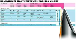 Vandoren Mouthpieces Chart Bedowntowndaytona Com