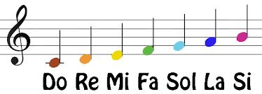 Do Re Mi Fa Sol La Ti Do Notes Google Search Do Re Mi