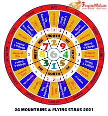 Natives who are single will find their love life this year and in times of curiosity, reading predictions is quite comforting for a person who wants to know about the future or the present. Feng Shui 2021 Horoscope Forecast