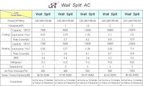 Air Conditioner Size Chart Ac Unit Size Heater Air