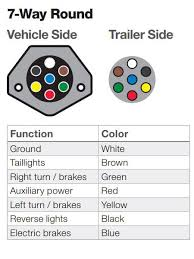 the ins and outs of vehicle and trailer wiring 7 way round trailer wiring connector functions