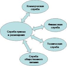 Курсовая работа Технологии регистрации и размещения туристских  Курсовая работа Технологии регистрации и размещения туристских групп в гостинице ru