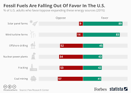 Chart Fossil Fuels Are Falling Out Of Favor In The U S