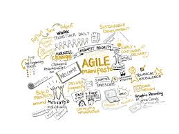 Design Thinking Agile Manifesto Part 1 Agile Ux Understanding The Agile World From A Ux