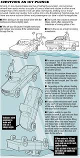 Army Corp Of Engineers Ice Thickness Chart Pinterest