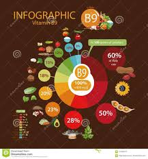 Vitamin B9 Folate A Pie Chart Of Food With The Highest