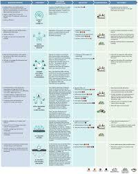 Ict Strategic Plan 2013 2018 Parliament Of Australia