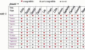 Birth Chart Love Skillful Capricorn And Aquarius Compatibility Chart Aquarius