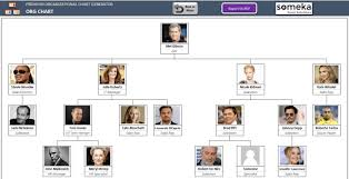 Send You Automatic Organizational Chart Maker In Excel