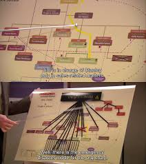 Dwights Chart In S4e16 Has Way More Details Than I Would