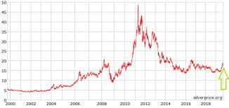 20 Year Silver Chart Members Klondike Silver Corp Investorintel