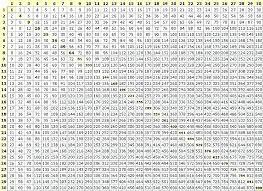 Multiplication Chart Up To 100 100 Chart Math Charleskalajian Com