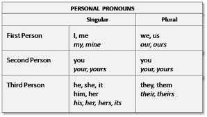 First Second And Third Person Singular And Plural Chart Image Result For First Second And Third Person Object