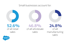 sales for small business selling software to smbs a guide salesforce com salesforce com