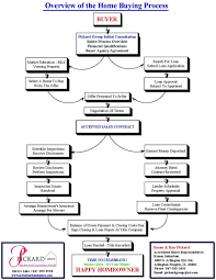 Realtor Flow Chart Real Estate Investment Process Flow Chart Home Buyer