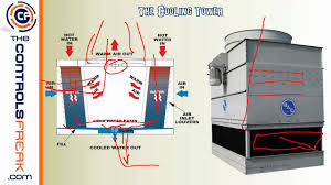 central energy plant basic overview how a chiller and cooling central energy plant basic overview how a chiller and cooling tower work together