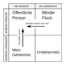 Johari Fenster Wikipedia