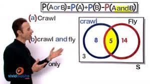 Mutually Inclusive Venn Diagram Probability Vividmath Us
