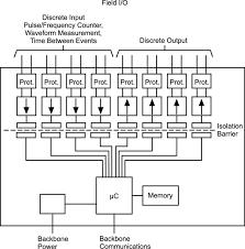 io module wiring diagram io auto wiring diagram schematic mach3 control panel wiring mach3 home wiring diagrams on io module wiring diagram