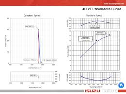 isuzu ft engine line up 4le2t performance curves constant speed variable speed