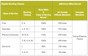 Aeroplan Miles Chart Aeroplan Member Can Earn And Redeem On Select Cathay Pacific
