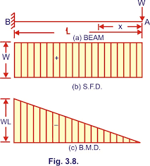 Sfd to bmd rate for today is $7.49. Bending Moment And Shear Force Diagram Of A Cantilever Beam