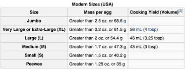 Chicken Sizes Chart Duck Eggs Vs Chicken Eggs How Do They Compare Tyrant Farms