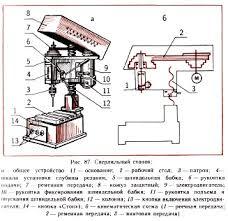 Устройство сверлильного станка Приемы работы на сверлильном  сверлильный станок