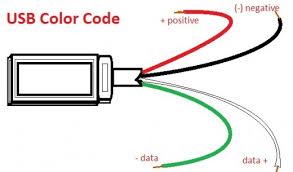 wiring diagram iphone usb cable wiring diagram schematics usb wire color code the four wires inside cable code for and