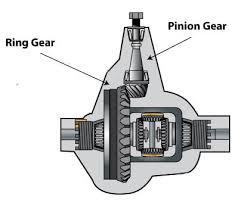 Mack Gear Ratio Chart Rebuilt Truck Differentials Spicer Eaton Rockwell Meritor