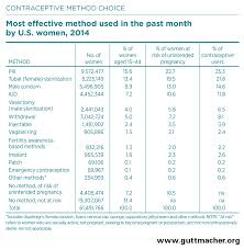 Contraception Comparison Chart Contraceptive Use In The United States Guttmacher Institute