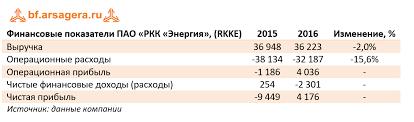 Акции российских компаний Банки ру Выручка компании сократилась на 2% составив 36 2 млрд руб Напомним что РКК Энергия является монополистом по доставке на МКС и возвращению космонавтов и
