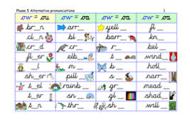 Live worksheets > english > phonics > sounds. Phase 5 Alternative Pronunciation Of Ow Oa Table Cards Presentation Game And Revision Chart Teaching Resources