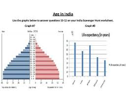 India Scavenger Hunt Graphs Maps Charts