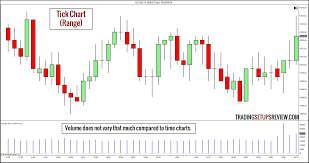 10 Types Of Price Charts For Trading Trading Setups Review