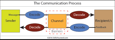 What Is Communication Verbal Non Verbal Written