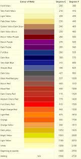 The Color Spectrum Of Heated Steel Adafruit Industries