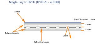 How To Label Dvds Azuradisc Disc Care Repair