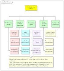 Property Management Chart Of Accounts Organizational Chart Diagram Enterprise Architect User Guide