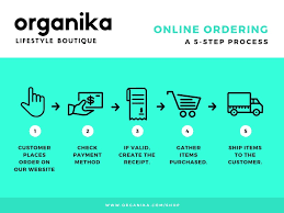 Order Process Flow Chart Template Cyan Online Ordering Process Flow Chart Templates By Canva