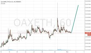 Oaxeth Charts And Quotes Tradingview