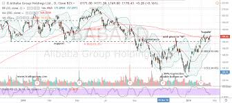 Baba Stock Price Chart Bulls Are Winning The Alibaba Baba Stock Trade War