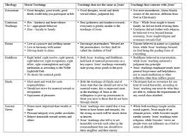 Compare And Contrast Hinduism And Buddhism Chart The Conundrums Of History A Compare And Contrast The