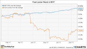 Why Foot Locker Stock Dove 34 In 2017 The Motley Fool