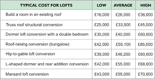 Roof Conversion Chart Cost Guide Loft