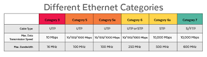 Ethernet Standards Chart Demystifying Ethernet Types Difference Between Cat5e Cat 6