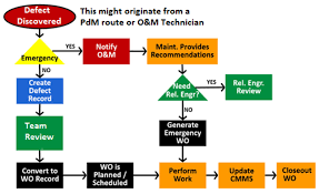 Defect Management Process Flow Chart Defect Elimination From A Cmms Perspective Reliabilityweb