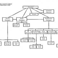 Theatre Organizational Chart 3no7org005ld